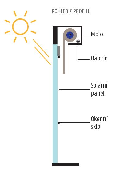 Instalace solární sady