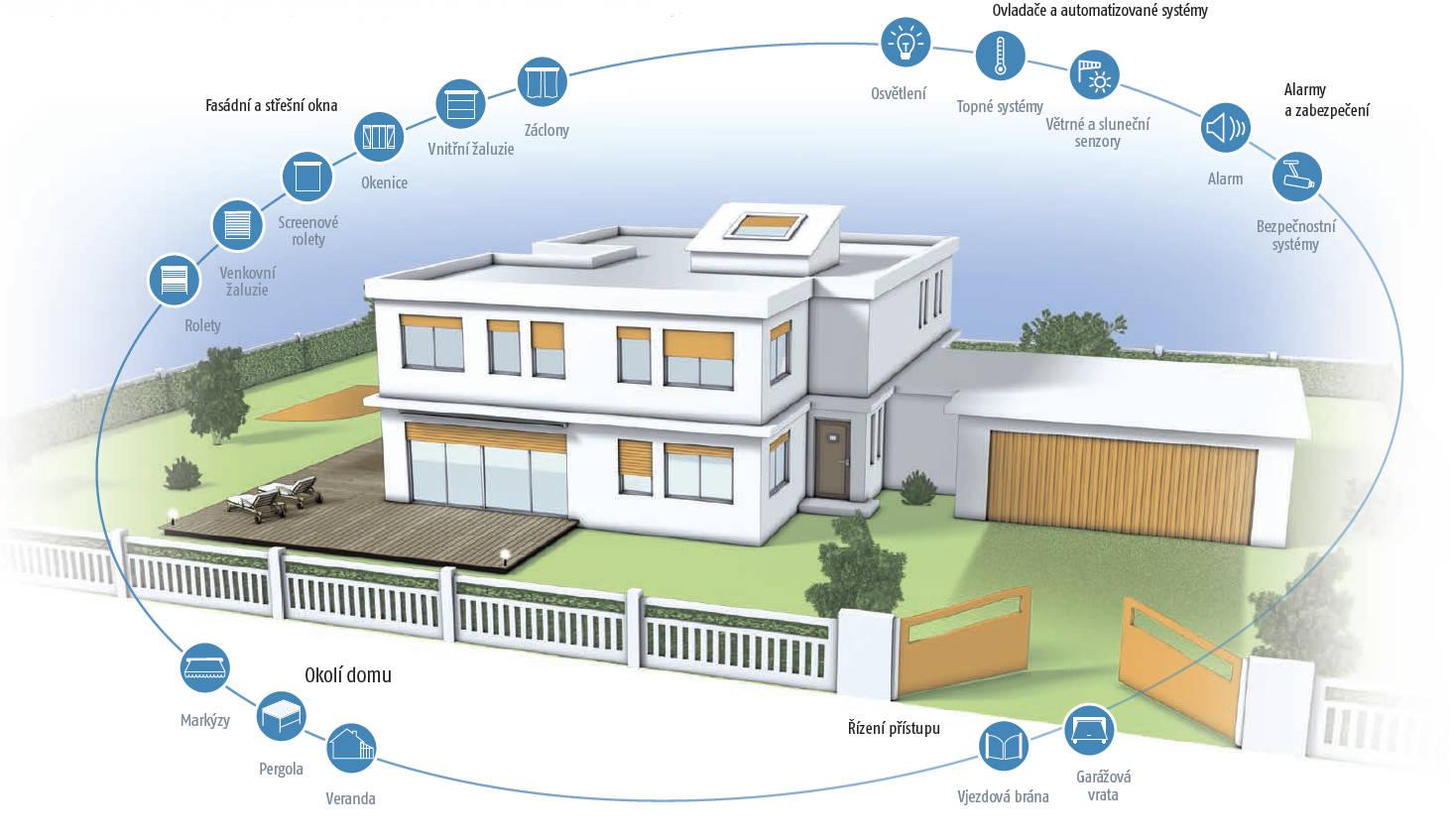 Systém Tahoma - ovládejte svůj dům odkudkoli